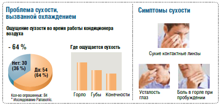 problem_suhosti.jpg